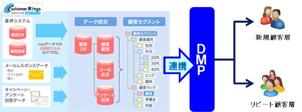 プラスアルファ「カスタマーリングス」、「Yahoo! DMP」と連携~新日本製薬が先行導入