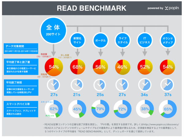 popInの読了測定技術「READ」、200媒体以上に導入/導入メディアでのデータ活用例を公開
