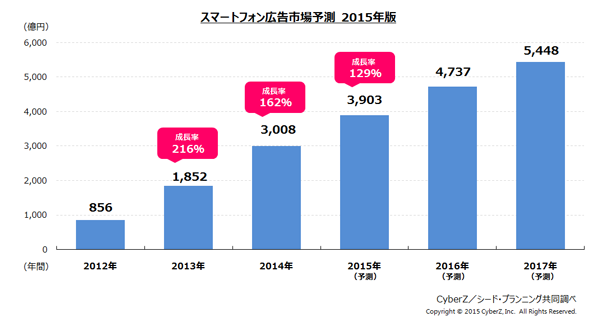 2014年スマホ広告市場規模、前年比1.6倍の3,000億円超に【CyberZ調査】