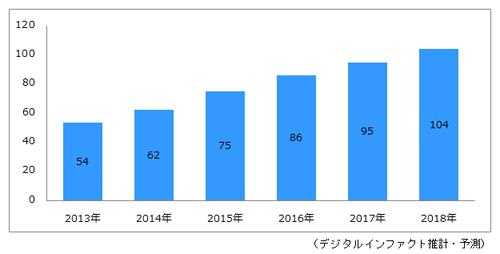 2014年国内オンライン動画配信システム市場規模は62億円【デジタルインファクト調査】