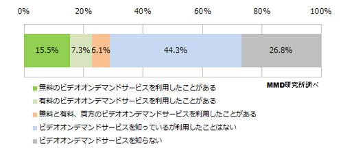 ビデオオンデマンドサービスの認知度は約7割、利用経験は約3割【MMD研究所調査】
