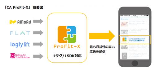 サイバーエージェント、スマートデバイス向けネイティブ広告特化型SSP「CA ProFit-X」提供へ