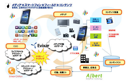 ALBERTとエヴィクサー、ビッグデータ分野で提携~TVやオフラインコンテンツ接触後のデータ活用へ