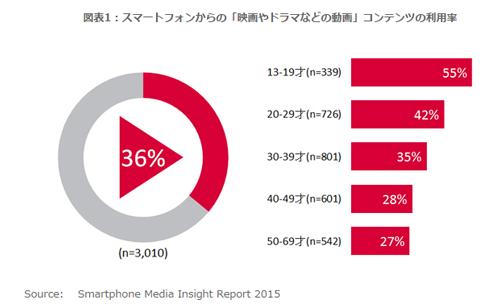 3割超が「コンテンツが無料で利用できるなら、動画広告が流れても良い」と回答【ニールセン調査】