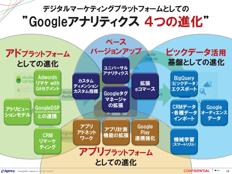デジタルマーケティングプラットフォーム