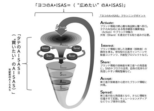 アタラと電通 新たな消費行動モデル dual aisas model を開発