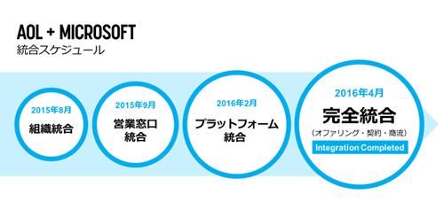 aolプラットフォームズ ジャパン 日本マイクロソフト広告事業との統合