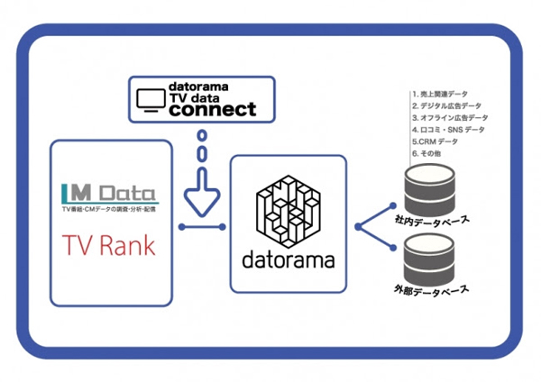 TV Data Connect連携図