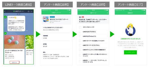 「LINE リーサチ」のイメージ画面