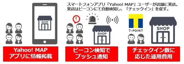 店舗向け集客サービス「Yahoo!チ...