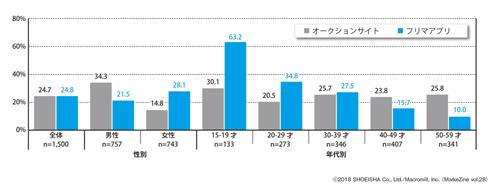 図表1 個人間売買サービスの利用率ベース:全体(n=1,500)/単一回答