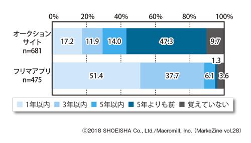 図表2 個人間売買サービスの利用開始時期ベース:各サービス利用経験者/単一回答