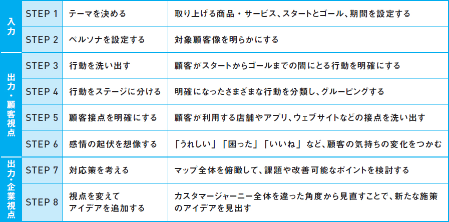 カスタマージャーニーマップを作成する8ステップ(B2C編)