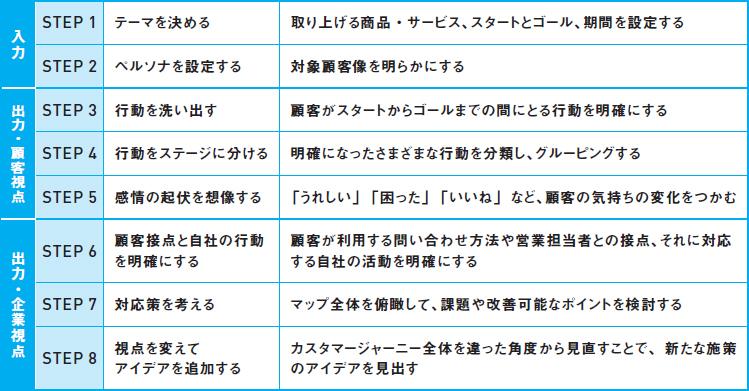 カスタマージャーニーマップを作成する8ステップ(B2B編)