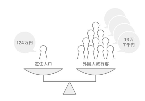 図1 国土交通省官公庁「観光交流人口増大の経済効果」(2013年)をもとに作成