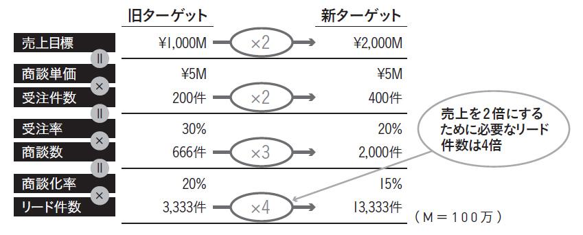 20億円の受注目標をどう実現するか