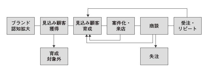 図1:全体プロセスの例