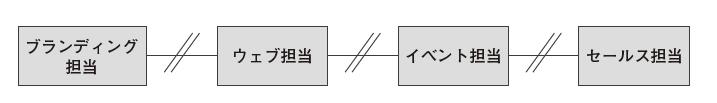 図2:プロセスは役割ごとに分断されやすい