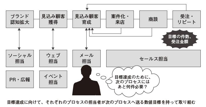 図4:プロセスと目標の設計