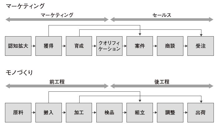 図5:マーケティングは前工程、セールスは後工程