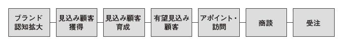 図6:大まかな全体プロセスの整理