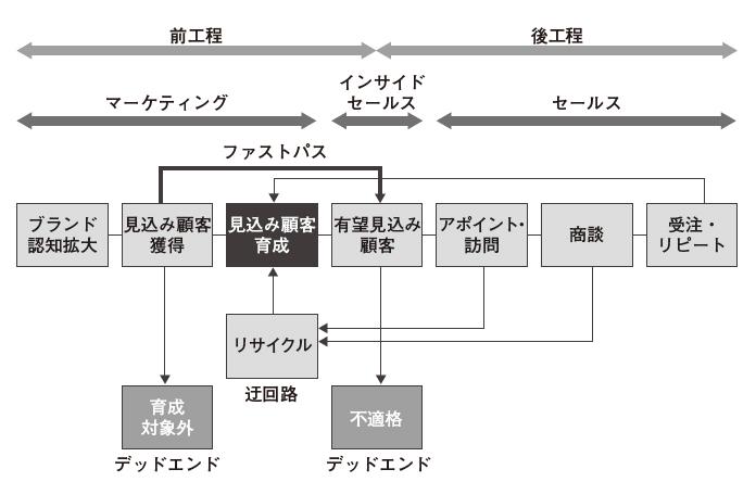 図7:迂回路やデッドエンドを加えた全体プロセス