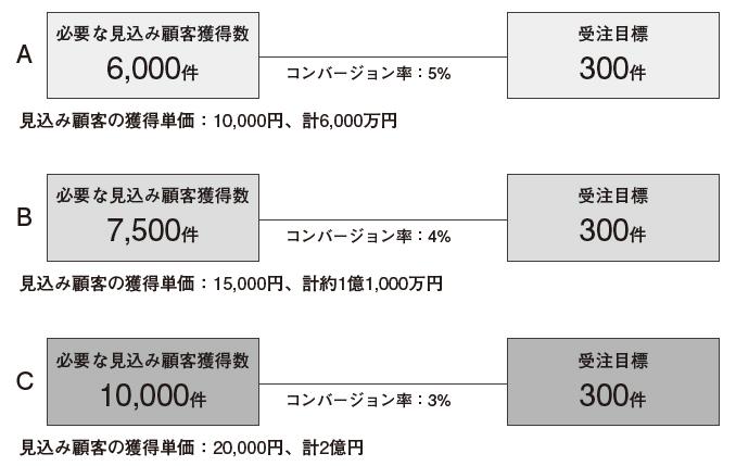 図8:コンバージョン率低下が招く獲得顧客数とコストの増加