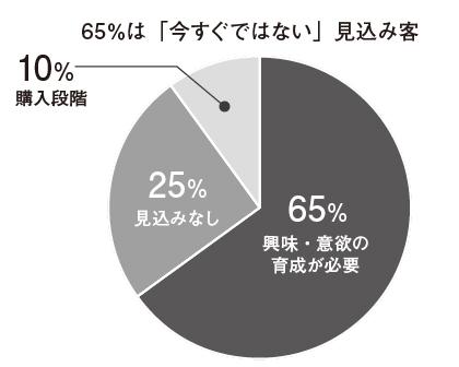 図9:65%は「今すぐではない」見込み顧客(マルケト調べ)