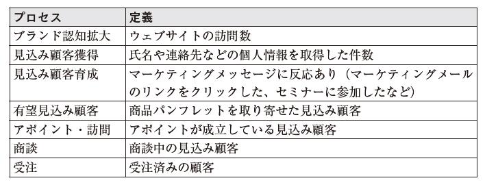 表1:各プロセスの定義