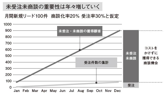 図10:時間経過とともにリマーケティングの重要性が高まる