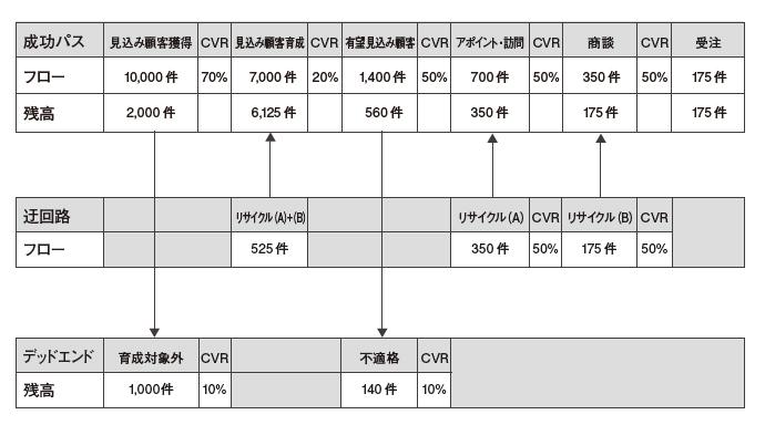図12:全体プロセスの数値サンプル