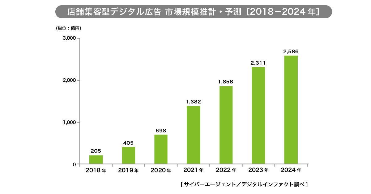 CA、O2O広告の市場規模を調査/2019年は405億円、2024年には2,586億円 ...