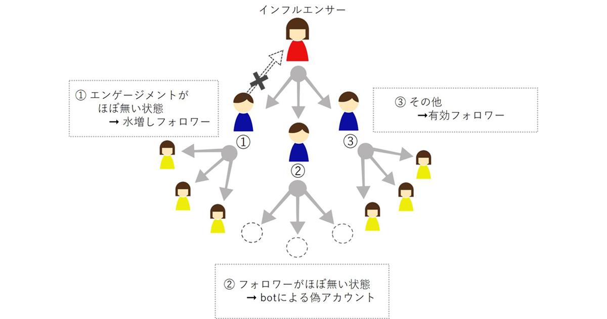 エンサー インフル Woomy ~インフルエンサーマーケティングを最安値で提供~
