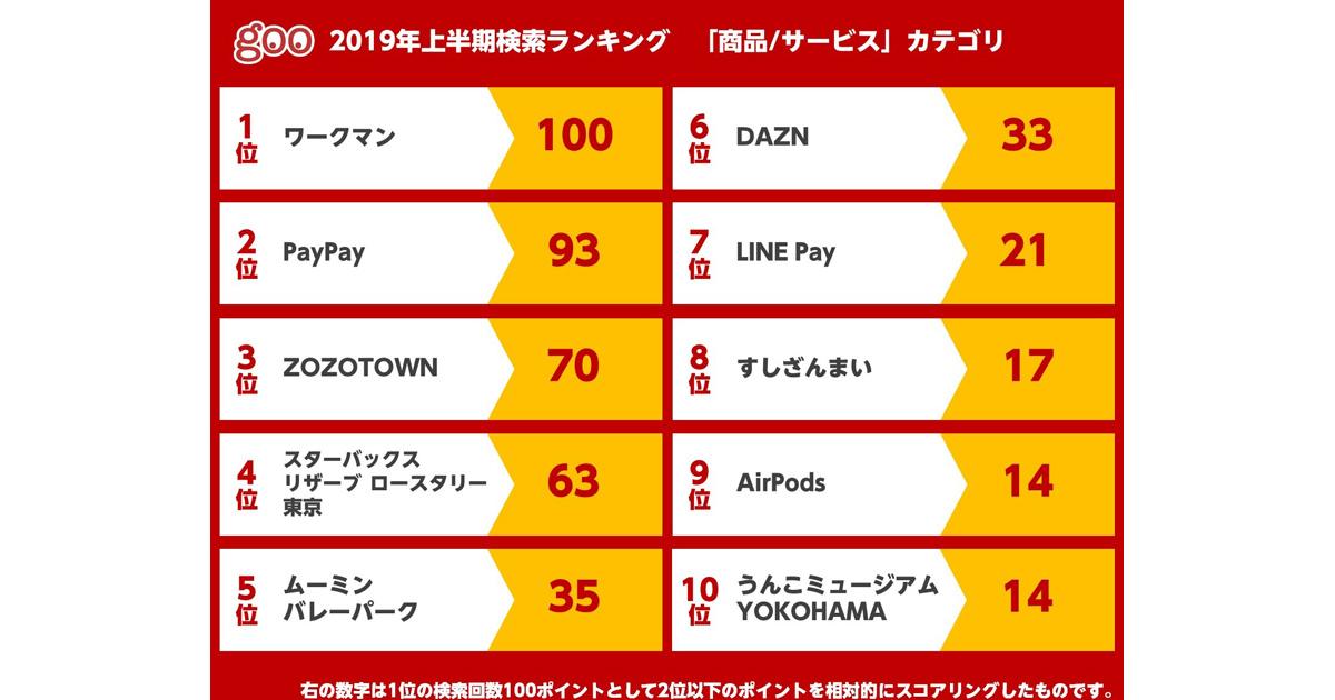 2019年上半期検索ランキング1位、商品は「ワークマン」【NTTレゾナント ...