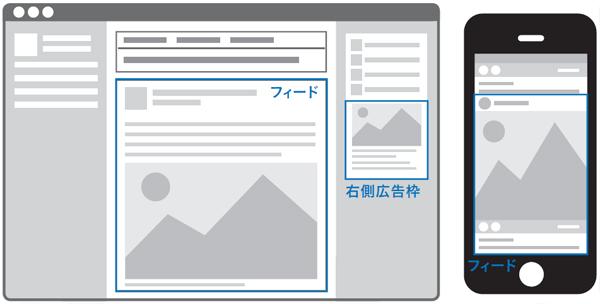 Facebookの広告の配置場所