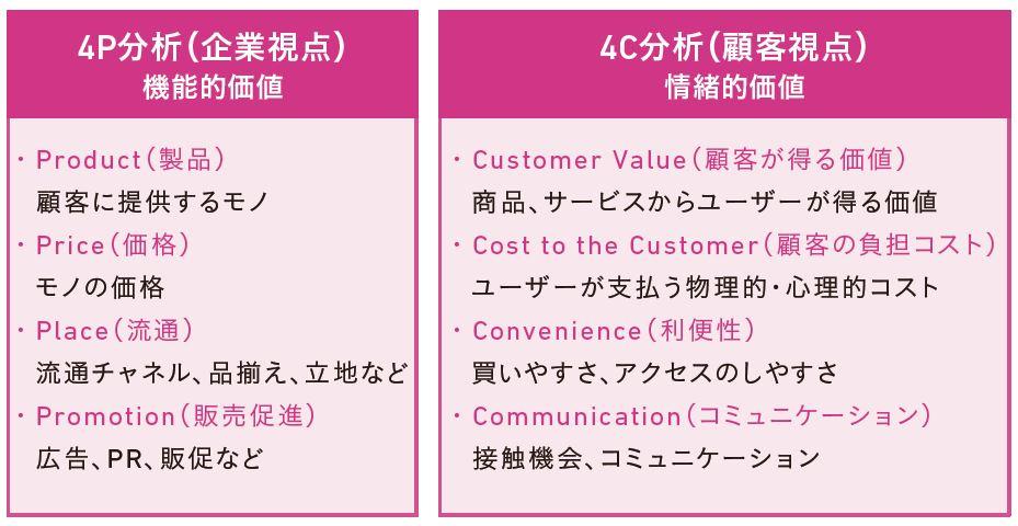 図3-5 4P分析と4C分析