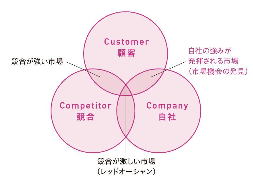 図3-11 3C分析