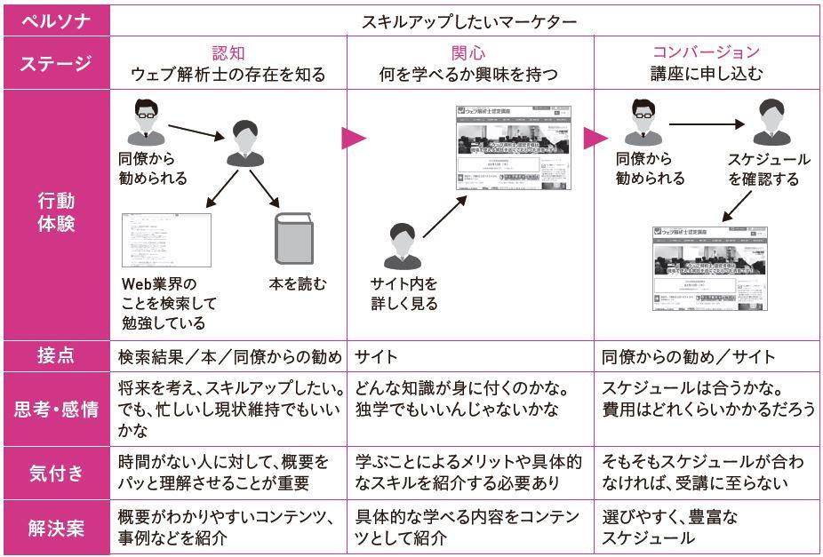 図3-14 カスタマージャーニーマップの作成例