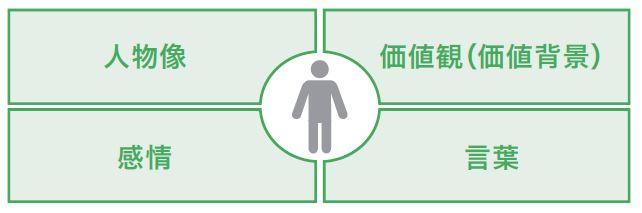 図3-1 ペルソナを決める4つの基準