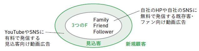 図3-3 3つのFの関係図