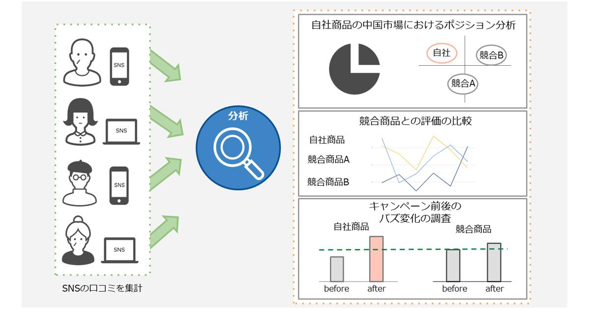 Supership、日系企業向けにSNSの口コミを通じて競合との比較評価を行う ...
