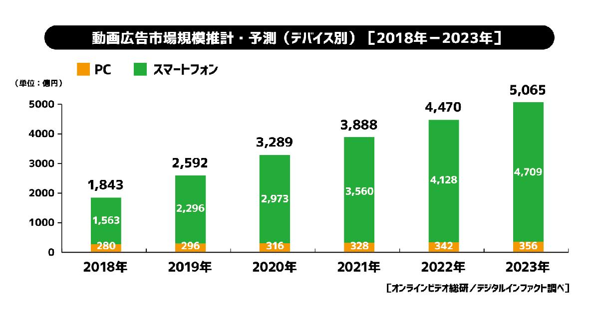 2019年の動画広告市場は昨対比141%の2,592億円に/モバイルが約9割を ...