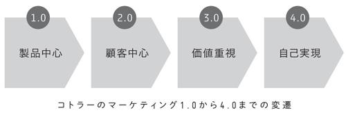 コトラーのマーケティング1.0から4.0までの変遷