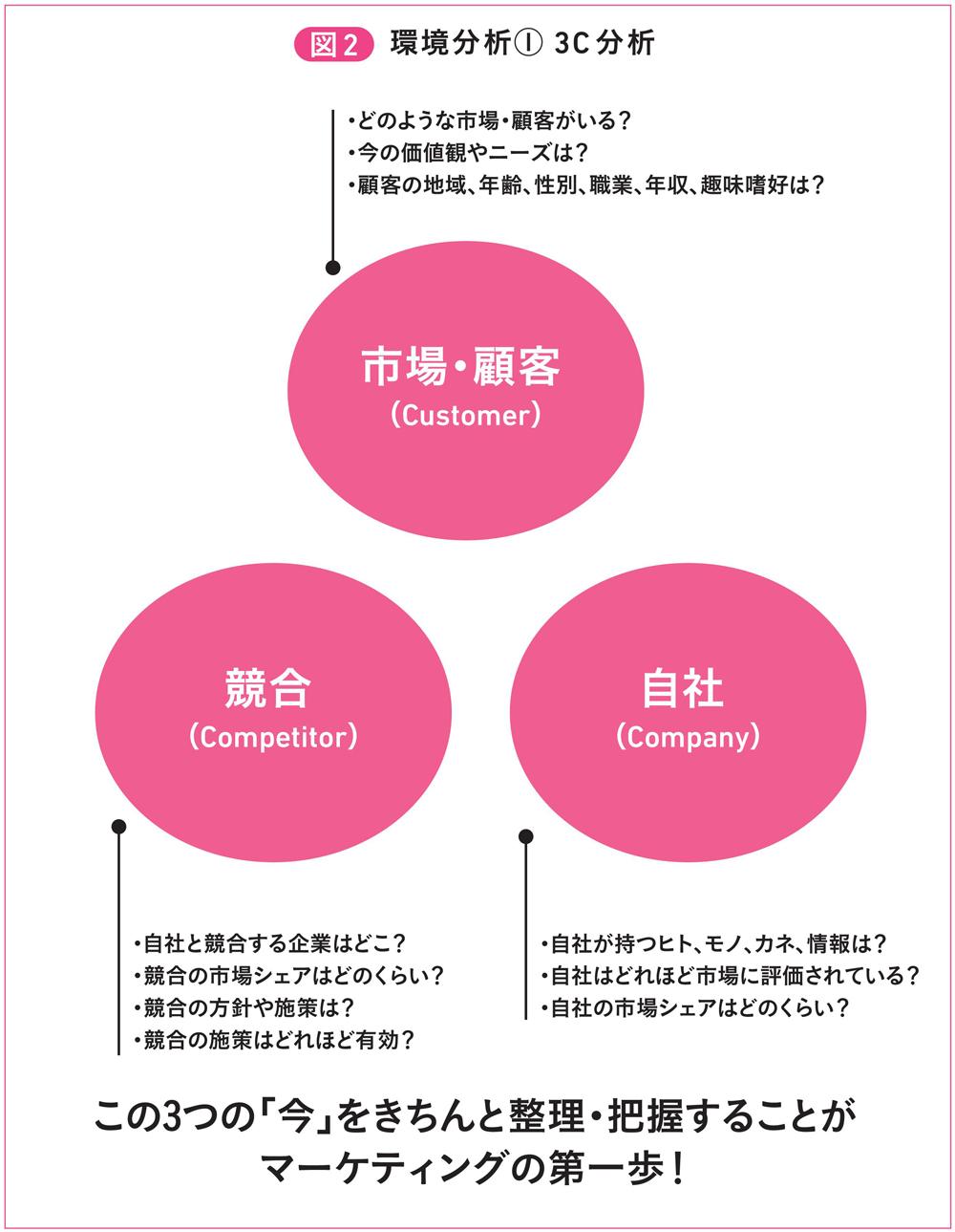 図2 環境分析(1) 3C分析