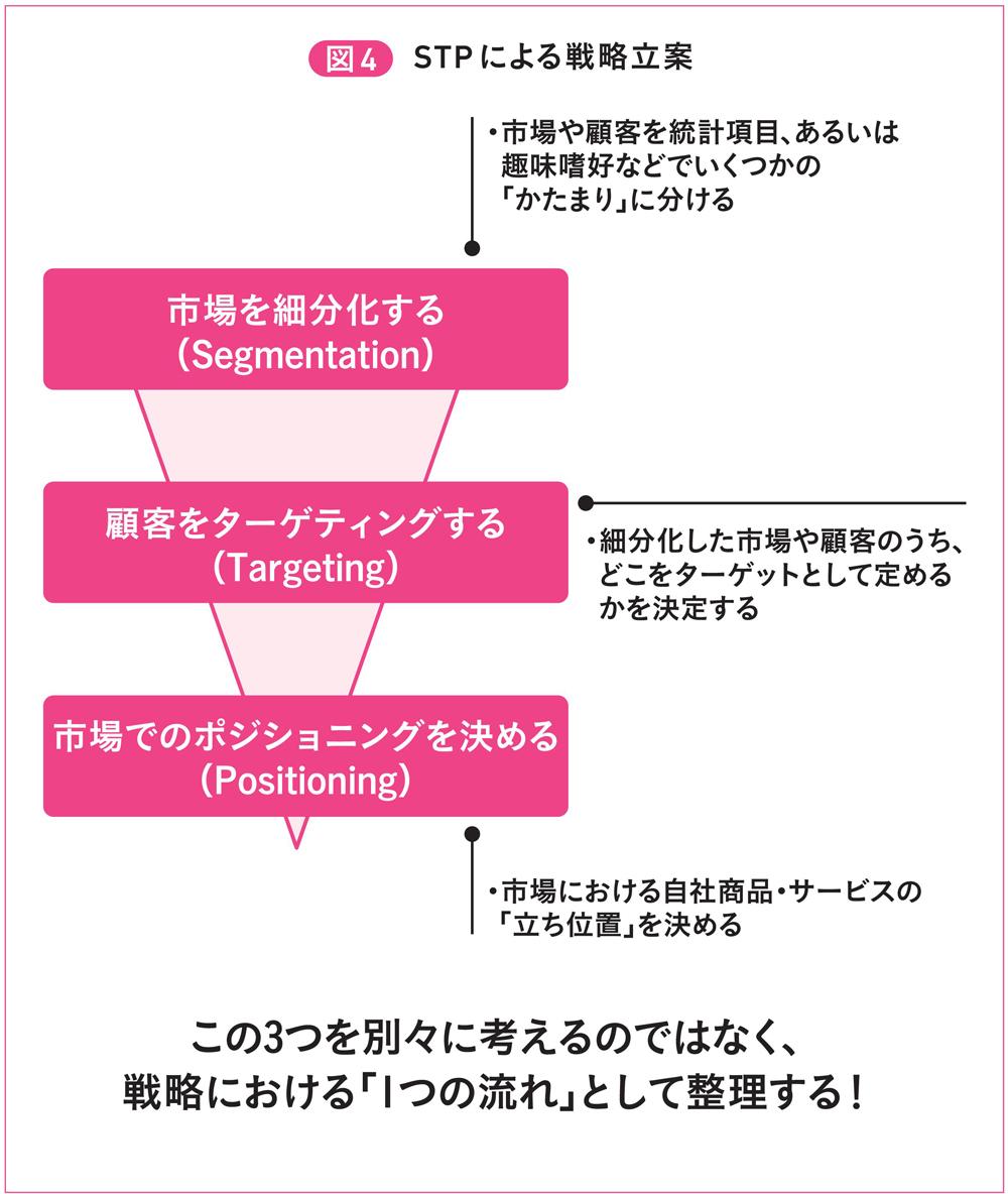 図4 STPによる戦略立案