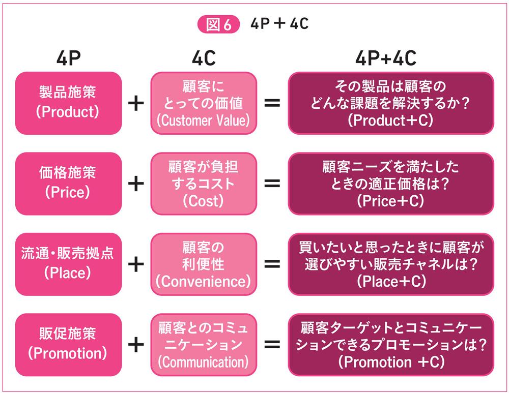 図6 4P+4C