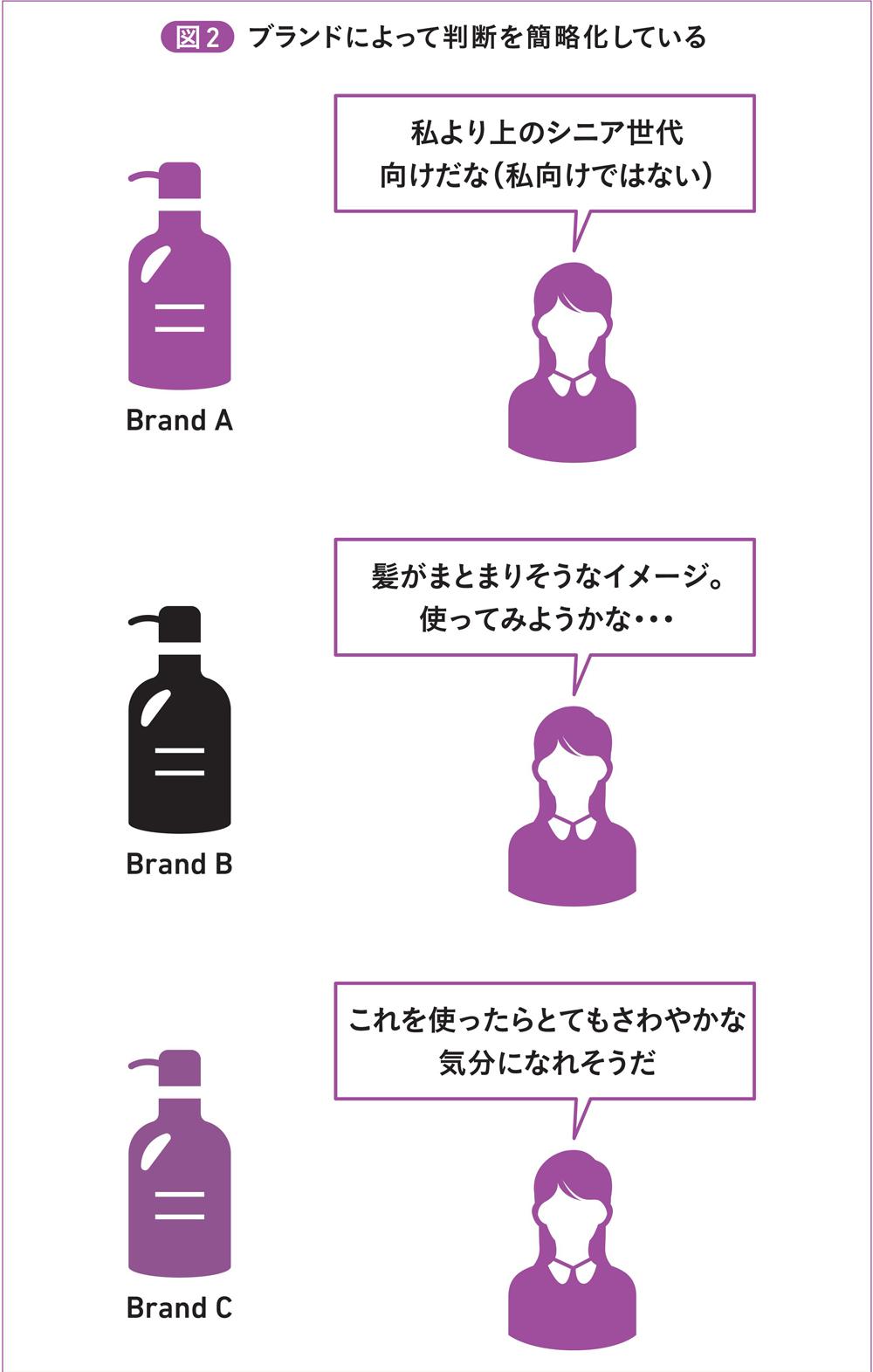 図2 ブランドによって判断を簡略化している