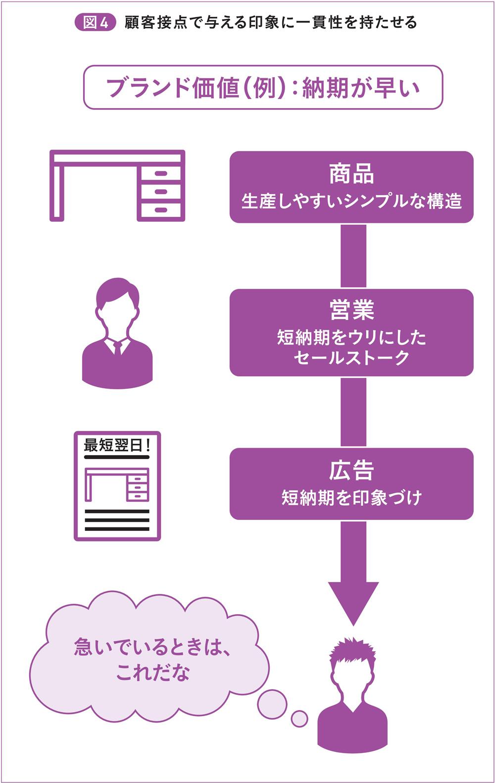 図4 顧客接点で与える印象に一貫性を持たせる