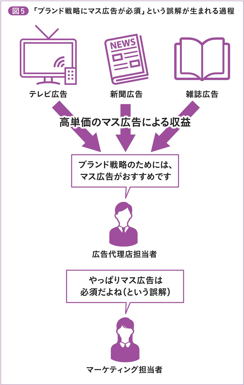 図5 「ブランド戦略にマス広告が必須」という誤解が生まれる過程
