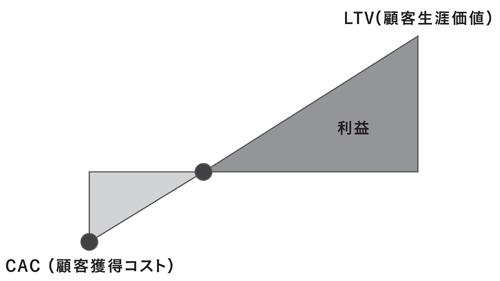 サブスクリプションモデルのコスト回収プロセス。長期の契約維持によってCAC(顧客獲得コスト)とLTV(顧客生涯価値)がイーブンになる